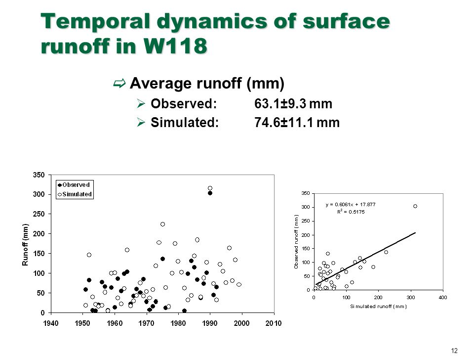 12 Temporal dynamics of surface runoff in W118  Average runoff (mm)  Observed:63.1±9.3 mm  Simulated:74.6±11.1 mm