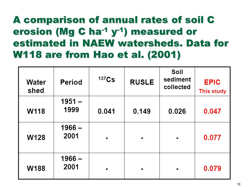18 A comparison of annual rates of soil C erosion (Mg C ha -1 y -1 ) measured or estimated in NAEW watersheds. Data for W118 are from Hao et al. (2001