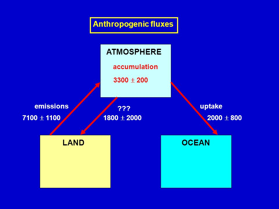 ATMOSPHERE LANDOCEAN accumulation 3300  200 Anthropogenic fluxes uptake 2000  800 emissions 7100  11001800  2000