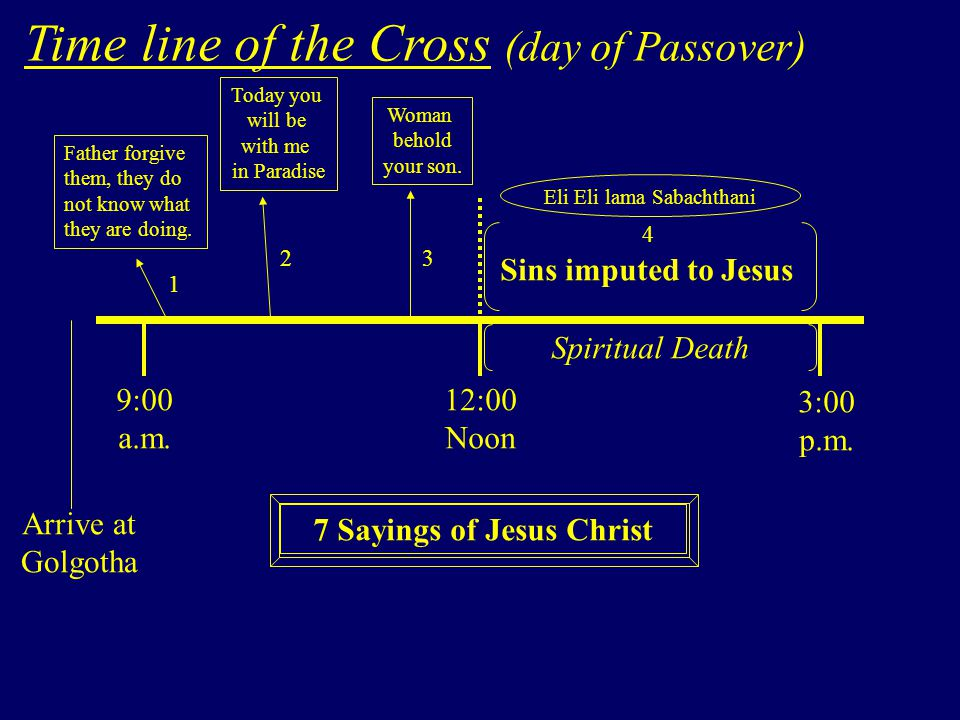 Time line of the Cross (day of Passover) 9:00 a.m.