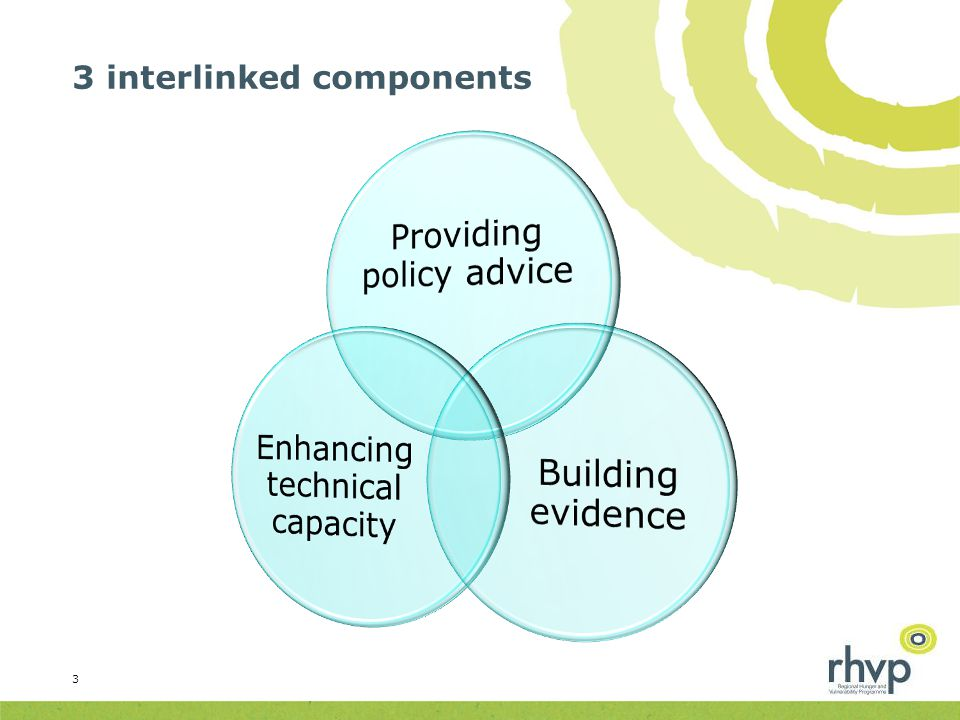 3 interlinked components 3