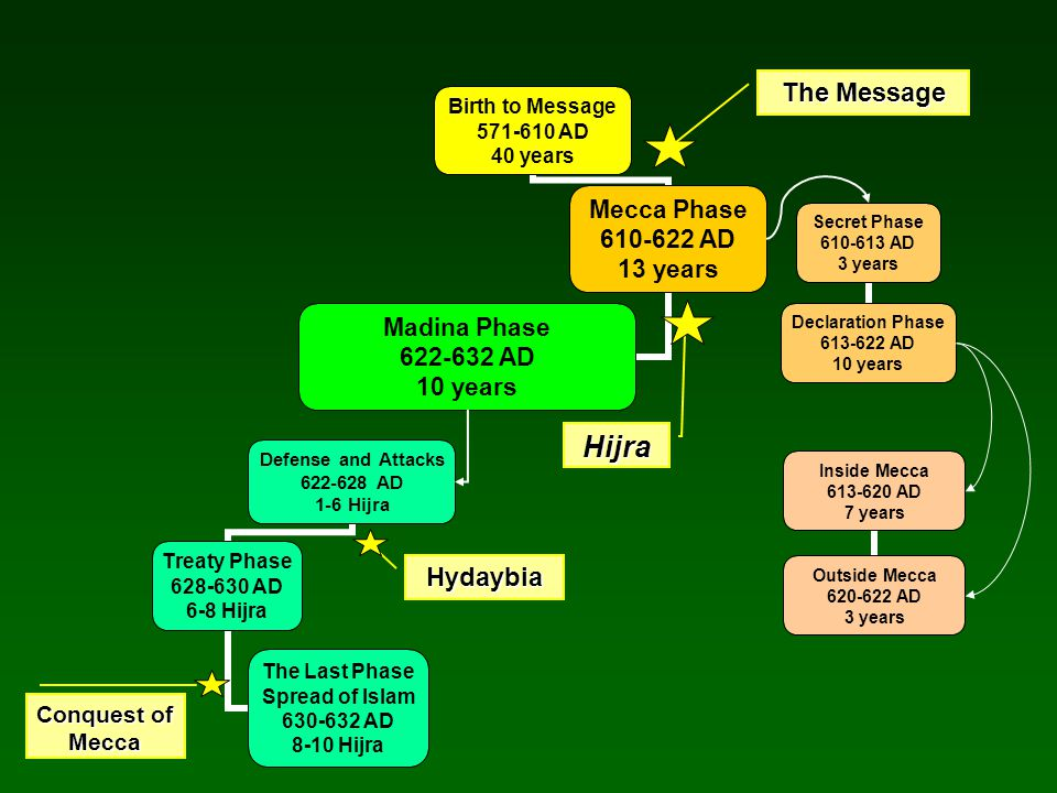 Birth to Message 571-610 AD 40 years Mecca Phase 610-622 AD 13 years Madina Phase 622-632 AD 10 years Secret Phase 610-613 AD 3 years Declaration Phase 613-622 AD 10 years Inside Mecca 613-620 AD 7 years Outside Mecca 620-622 AD 3 years Defense and Attacks 622-628 AD 1-6 Hijra Treaty Phase 628-630 AD 6-8 Hijra The Last Phase Spread of Islam 630-632 AD 8-10 HijraHijra Hydaybia The Message Conquest of Mecca