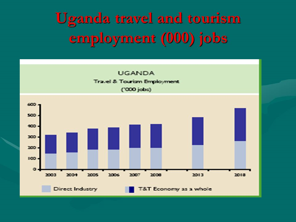 Uganda travel and tourism employment (000) jobs