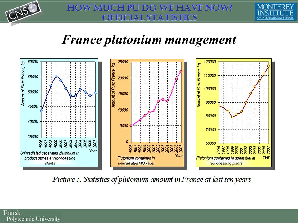 France plutonium management How much Pu do we have now? Official Statistics