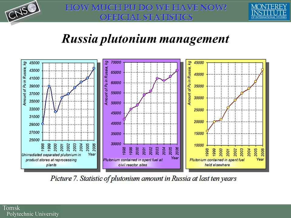 Russia plutonium management How much Pu do we have now? Official Statistics