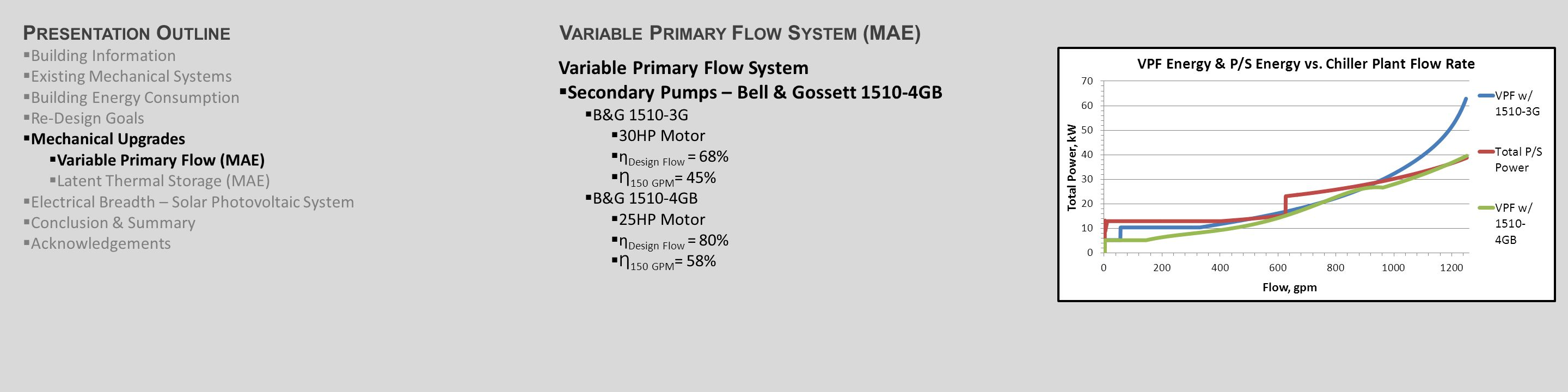 Variable Primary Flow System  Secondary Pumps – Bell & Gossett 1510-4GB  B&G 1510-3G  30HP Motor  ƞ Design Flow = 68%  Ƞ 150 GPM = 45%  B&G 1510-4GB  25HP Motor  ƞ Design Flow = 80%  Ƞ 150 GPM = 58% V ARIABLE P RIMARY F LOW S YSTEM (MAE)P RESENTATION O UTLINE  Building Information  Existing Mechanical Systems  Building Energy Consumption  Re-Design Goals  Mechanical Upgrades  Variable Primary Flow (MAE)  Latent Thermal Storage (MAE)  Electrical Breadth – Solar Photovoltaic System  Conclusion & Summary  Acknowledgements