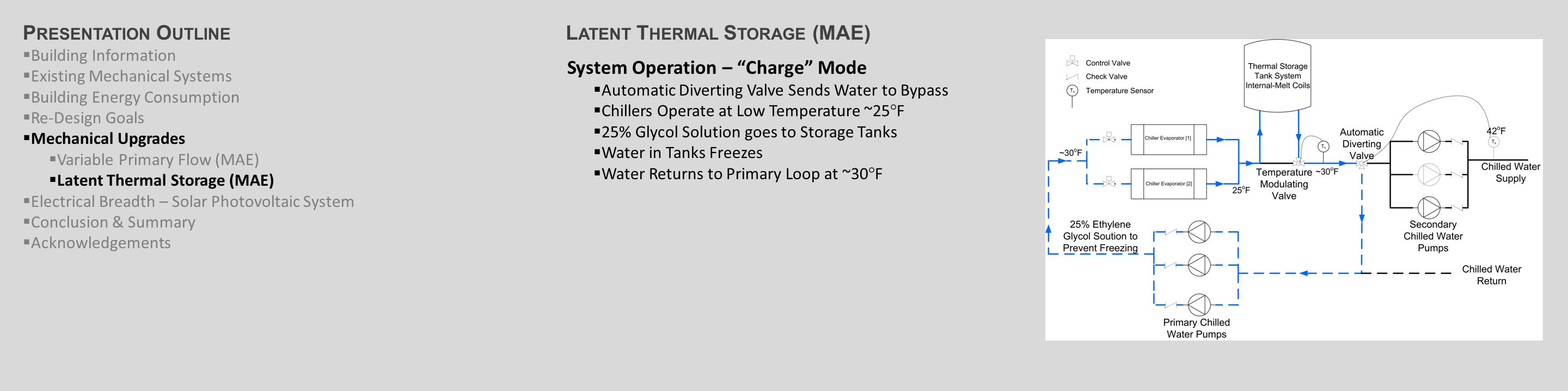 L ATENT T HERMAL S TORAGE (MAE) System Operation – Charge Mode  Automatic Diverting Valve Sends Water to Bypass  Chillers Operate at Low Temperature ~25°F  25% Glycol Solution goes to Storage Tanks  Water in Tanks Freezes  Water Returns to Primary Loop at ~30°F P RESENTATION O UTLINE  Building Information  Existing Mechanical Systems  Building Energy Consumption  Re-Design Goals  Mechanical Upgrades  Variable Primary Flow (MAE)  Latent Thermal Storage (MAE)  Electrical Breadth – Solar Photovoltaic System  Conclusion & Summary  Acknowledgements