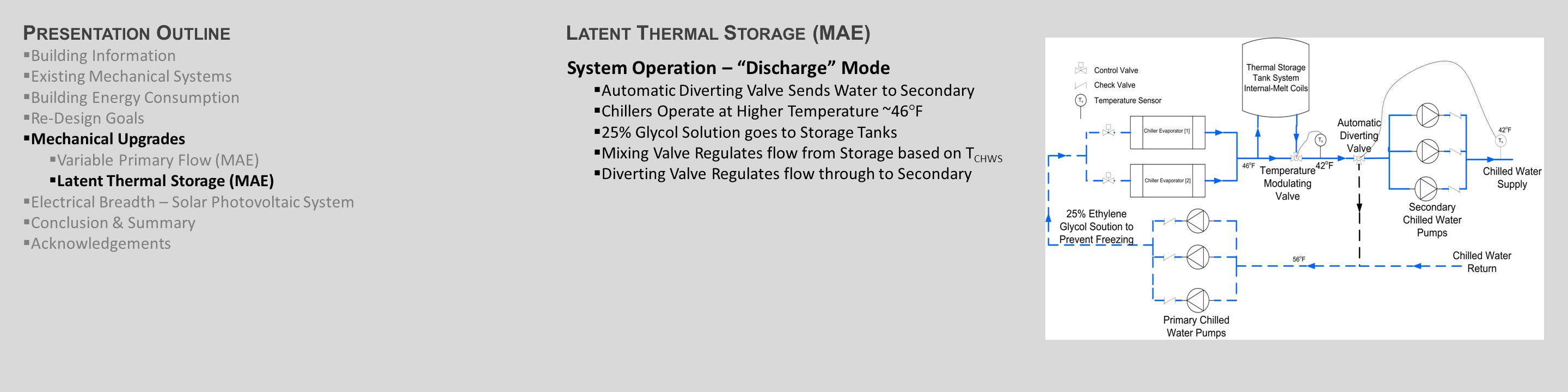L ATENT T HERMAL S TORAGE (MAE) System Operation – Discharge Mode  Automatic Diverting Valve Sends Water to Secondary  Chillers Operate at Higher Temperature ~46°F  25% Glycol Solution goes to Storage Tanks  Mixing Valve Regulates flow from Storage based on T CHWS  Diverting Valve Regulates flow through to Secondary P RESENTATION O UTLINE  Building Information  Existing Mechanical Systems  Building Energy Consumption  Re-Design Goals  Mechanical Upgrades  Variable Primary Flow (MAE)  Latent Thermal Storage (MAE)  Electrical Breadth – Solar Photovoltaic System  Conclusion & Summary  Acknowledgements