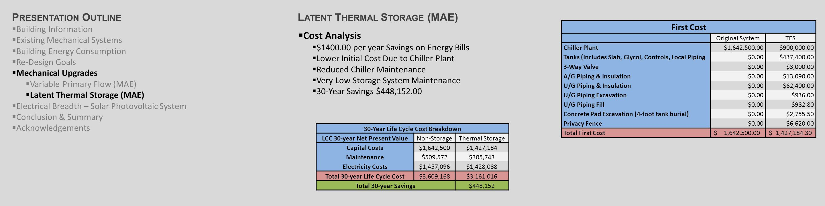 L ATENT T HERMAL S TORAGE (MAE)  Cost Analysis  $1400.00 per year Savings on Energy Bills  Lower Initial Cost Due to Chiller Plant  Reduced Chiller Maintenance  Very Low Storage System Maintenance  30-Year Savings $448,152.00 First Cost Original SystemTES Chiller Plant$1,642,500.00$900,000.00 Tanks (Includes Slab, Glycol, Controls, Local Piping$0.00$437,400.00 3-Way Valve$0.00$3,000.00 A/G Piping & Insulation$0.00$13,090.00 U/G Piping & Insulation$0.00$62,400.00 U/G Piping Excavation$0.00$936.00 U/G Piping Fill$0.00$982.80 Concrete Pad Excavation (4-foot tank burial)$0.00$2,755.50 Privacy Fence$0.00$6,620.00 Total First Cost $ 1,642,500.00 $ 1,427,184.30 30-Year Life Cycle Cost Breakdown LCC 30-year Net Present ValueNon-StorageThermal Storage Capital Costs$1,642,500$1,427,184 Maintenance$509,572$305,743 Electricity Costs$1,457,096$1,428,088 Total 30-year Life Cycle Cost$3,609,168$3,161,016 Total 30-year Savings$448,152 P RESENTATION O UTLINE  Building Information  Existing Mechanical Systems  Building Energy Consumption  Re-Design Goals  Mechanical Upgrades  Variable Primary Flow (MAE)  Latent Thermal Storage (MAE)  Electrical Breadth – Solar Photovoltaic System  Conclusion & Summary  Acknowledgements