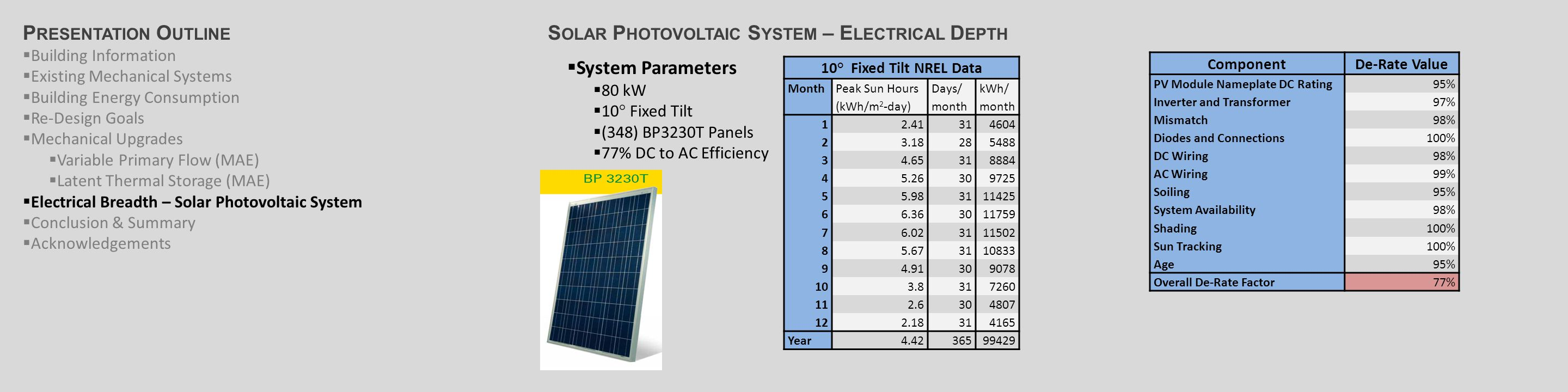 S OLAR P HOTOVOLTAIC S YSTEM – E LECTRICAL D EPTH  System Parameters  80 kW  10° Fixed Tilt  (348) BP3230T Panels  77% DC to AC Efficiency 10 ° Fixed Tilt NREL Data Month Peak Sun Hours (kWh/m 2 -day) Days/ month kWh/ month 12.41314604 23.18285488 34.65318884 45.26309725 55.983111425 66.363011759 76.023111502 85.673110833 94.91309078 103.8317260 112.6304807 122.18314165 Year4.4236599429 ComponentDe-Rate Value PV Module Nameplate DC Rating95% Inverter and Transformer97% Mismatch98% Diodes and Connections100% DC Wiring98% AC Wiring99% Soiling95% System Availability98% Shading100% Sun Tracking100% Age95% Overall De-Rate Factor77% P RESENTATION O UTLINE  Building Information  Existing Mechanical Systems  Building Energy Consumption  Re-Design Goals  Mechanical Upgrades  Variable Primary Flow (MAE)  Latent Thermal Storage (MAE)  Electrical Breadth – Solar Photovoltaic System  Conclusion & Summary  Acknowledgements