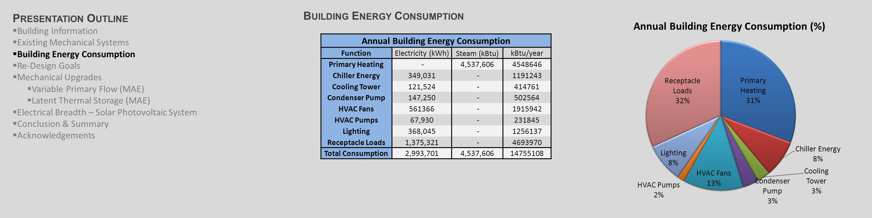 B UILDING E NERGY C ONSUMPTION Electricity (PECO - HT) Customer Monthly Charge$291.43 Charge per kWh [Up to 150 kWh]$0.0635 Charge per kWh [Up to 7,500,000 kWh]$0.0442 Charge per additional kWh$0.0253 Demand Charge per kW$8.79 District Steam (Trigen Rate S) Winter (October - May) $/lb Consumption: Charge per first 100 Mlbs$29.08 Consumption: Charge per Additional Mlbs$28.17 Demand: Charge per first 300 lb/hr$1.84 Demand: Charge per next 39,700 lb/hr$1.24 Demand: Chare per Additional lbs/hr$1.09 Summer (June-September) Consumption: Charge per first 100 Mlbs$27.78 Consumption: Charge per Additional Mlbs$26.87 Demand: Charge per first 300 lb/hr$0.00 Natural Gas (Philadelphia Gas Works) Customer Monthly Charge $18.00 Cost per Therm $1.22 Annual Building Energy Consumption FunctionElectricity (kWh) Steam (kBtu) kBtu/year Primary Heating -4,537,6064548646 Chiller Energy349,031 -1191243 Cooling Tower121,524 -414761 Condenser Pump147,250 -502564 HVAC Fans561366 -1915942 HVAC Pumps67,930 -231845 Lighting368,045 -1256137 Receptacle Loads1,375,321 -4693970 Total Consumption2,993,7014,537,60614755108 P RESENTATION O UTLINE  Building Information  Existing Mechanical Systems  Building Energy Consumption  Re-Design Goals  Mechanical Upgrades  Variable Primary Flow (MAE)  Latent Thermal Storage (MAE)  Electrical Breadth – Solar Photovoltaic System  Conclusion & Summary  Acknowledgements