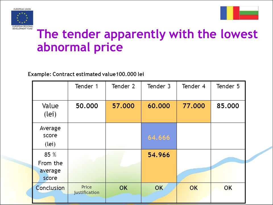 26 The tender apparently with the lowest abnormal price Example: Contract estimated value100.000 lei Tender 1Tender 2Tender 3Tender 4Tender 5 Value (lei) 50.00057.00060.00077.00085.000 Average score (lei) 64.666 85 % From the average score 54.966 Conclusion Price justification OK