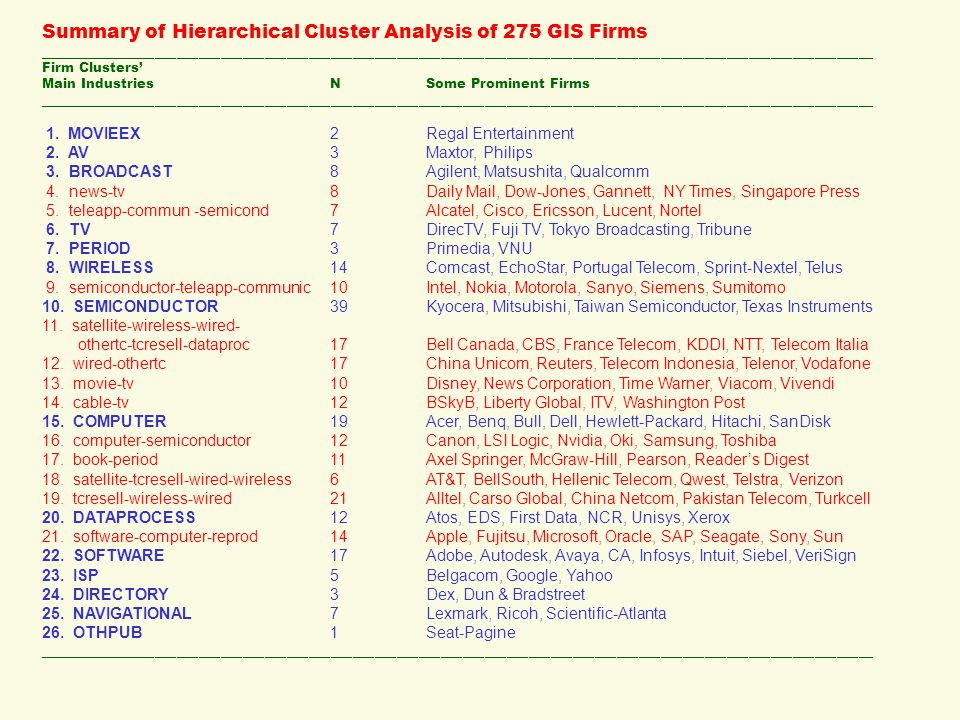 Summary of Hierarchical Cluster Analysis of 275 GIS Firms ____________________________________________________________________________________________