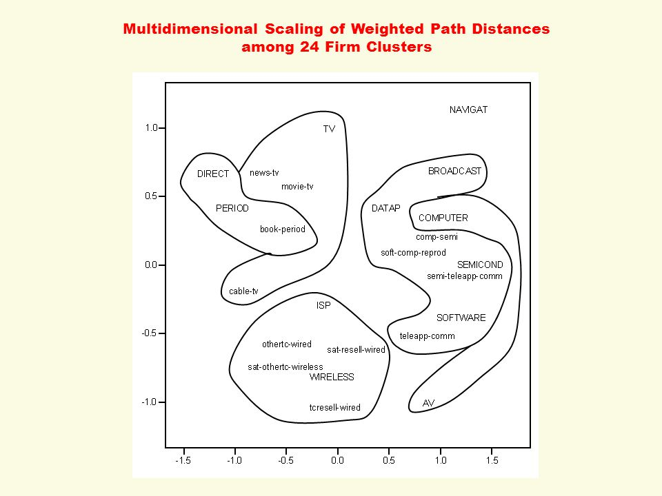 Multidimensional Scaling of Weighted Path Distances among 24 Firm Clusters
