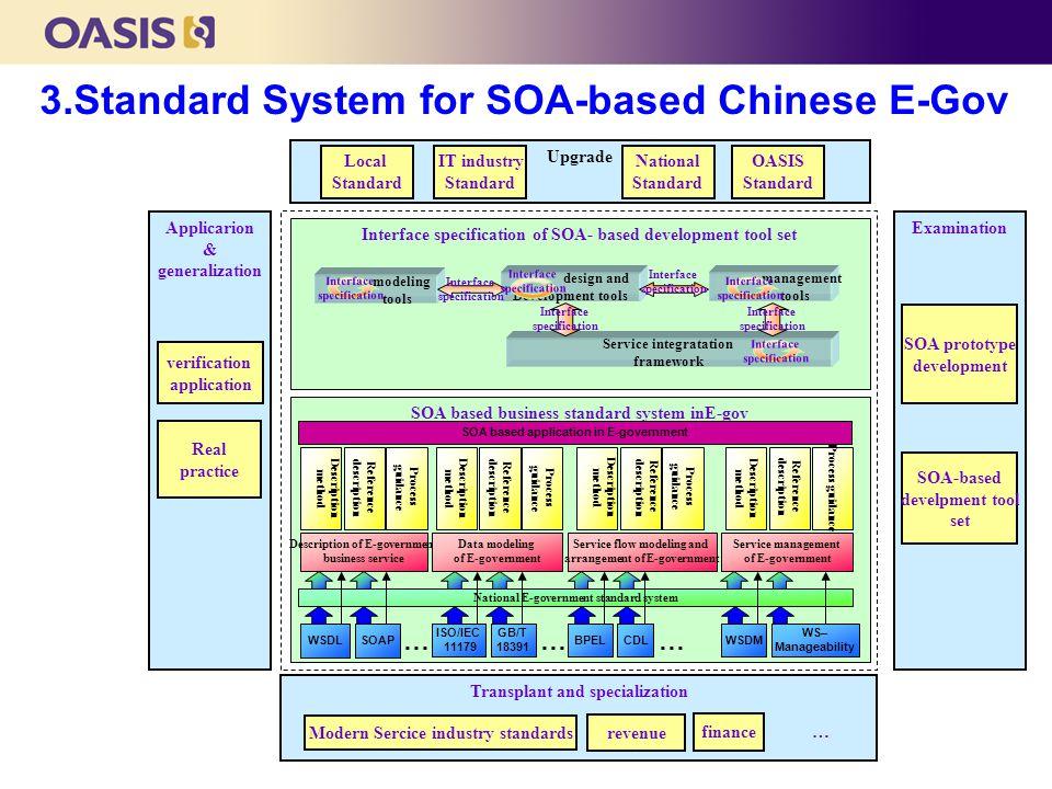 Interface specification of SOA- based development tool set SOA based business standard system inE-gov Examination Upgrade Applicarion & generalization