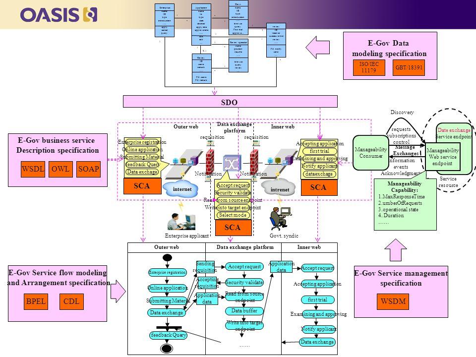 internet intrenet Outer webInner web Data exchange platform Enterprise applicantGovt.