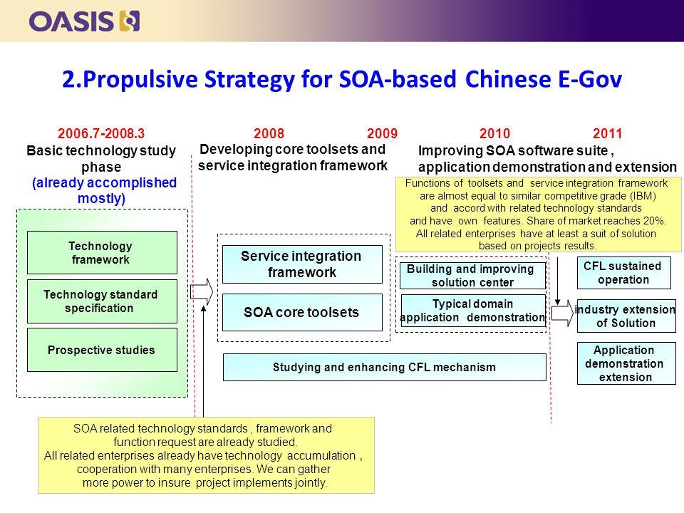 Basic technology study phase (already accomplished mostly) 2006.7-2008.32008200920102011 Developing core toolsets and service integration framework Im