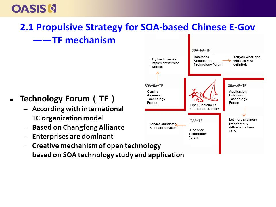 Technology Forum ( TF ) – According with international TC organization model – Based on Changfeng Alliance – Enterprises are dominant – Creative mechanism of open technology based on SOA technology study and application 2.1 Propulsive Strategy for SOA-based Chinese E-Gov ——TF mechanism Reference Architecture Technology Forum Tell you what and which is SOA definitely Let more and more people enjoy differences from SOA Application Extension Technology Forum IT Service Technology Forum Service standards, Standard services Quality Assurance Technology Forum Try best to make implement with no worries Open, Increment, Cooperate, Quality