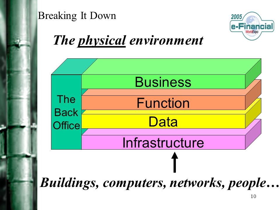 10 Breaking It Down Buildings, computers, networks, people… The physical environment The Back Office Infrastructure Data Function Business