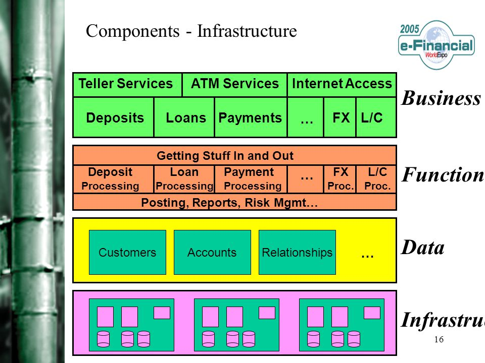 16 Components - Infrastructure DepositsLoansPaymentsFXL/C Internet AccessATM ServicesTeller Services … Getting Stuff In and Out Deposit Processing Loan Processing Payment Processing FX Proc.