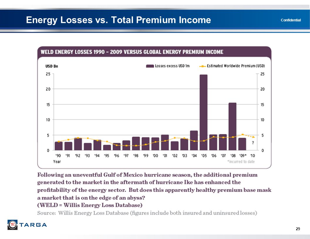 Confidential 29 Energy Losses vs. Total Premium Income