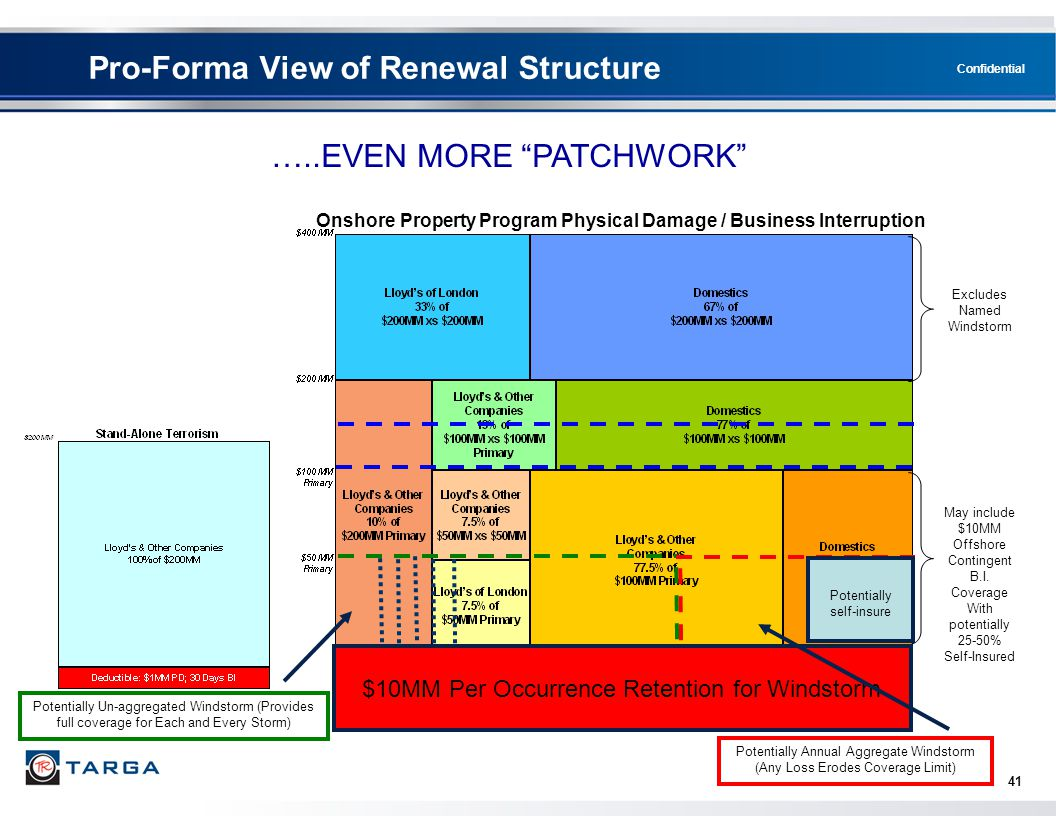 Confidential 41 Pro-Forma View of Renewal Structure Onshore Property Program Physical Damage / Business Interruption Excludes Named Windstorm May incl