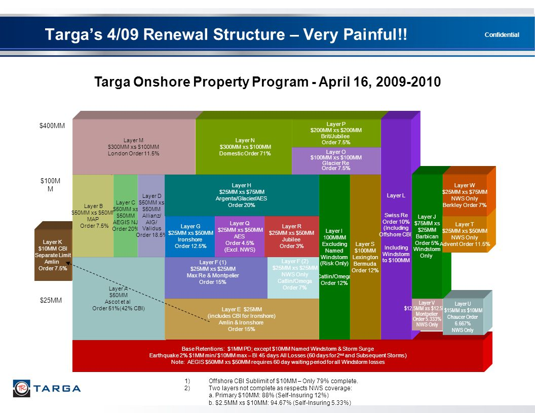 Confidential Layer K $10MM CBI Separate Limit Amlin Order 7.5% Targa Onshore Property Program - April 16, 2009-2010 $25MM $400MM Base Retentions: $1MM
