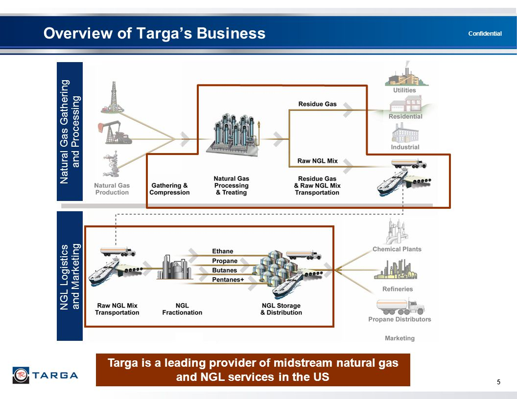 Confidential 5 Overview of Targa's Business Targa is a leading provider of midstream natural gas and NGL services in the US NGL Logistics and Marketin