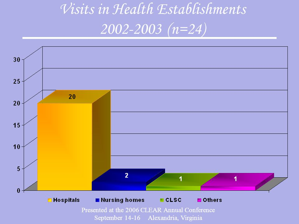 Presented at the 2006 CLEAR Annual Conference September 14-16 Alexandria, Virginia Visits in Health Establishments 2002-2003 (n=24)