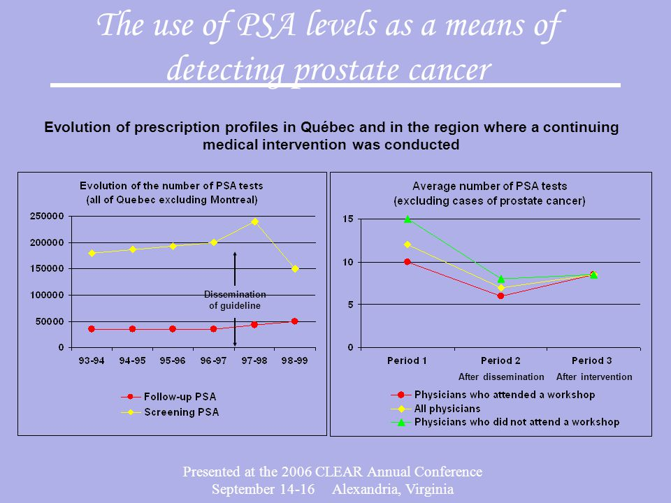 Presented at the 2006 CLEAR Annual Conference September 14-16 Alexandria, Virginia The use of PSA levels as a means of detecting prostate cancer Evolution of prescription profiles in Québec and in the region where a continuing medical intervention was conducted After disseminationAfter intervention Dissemination of guideline