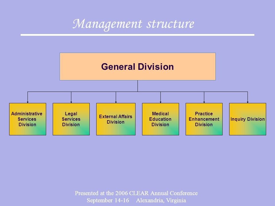 Presented at the 2006 CLEAR Annual Conference September 14-16 Alexandria, Virginia Structured Oral Interviews 1995-2001