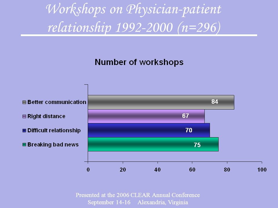 Presented at the 2006 CLEAR Annual Conference September 14-16 Alexandria, Virginia Workshops on Physician-patient relationship 1992-2000 (n=296)