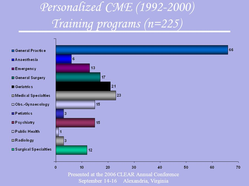 Presented at the 2006 CLEAR Annual Conference September 14-16 Alexandria, Virginia Personalized CME (1992-2000) Training programs (n=225)