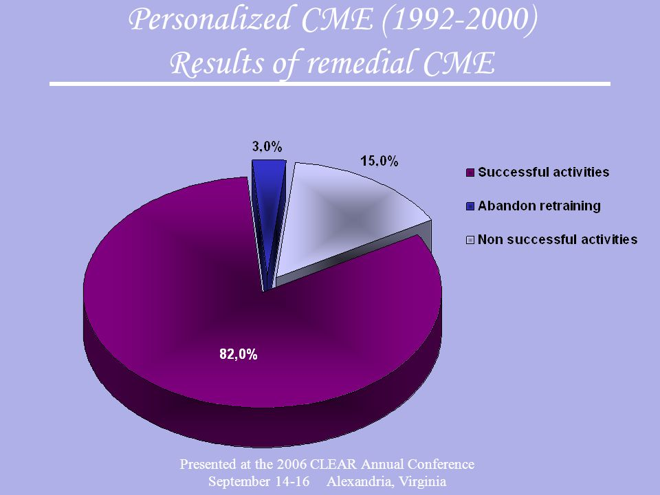 Presented at the 2006 CLEAR Annual Conference September 14-16 Alexandria, Virginia Personalized CME (1992-2000) Results of remedial CME