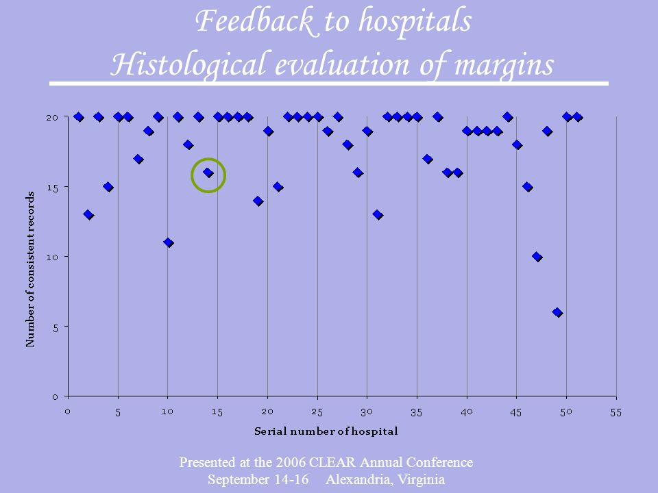 Presented at the 2006 CLEAR Annual Conference September 14-16 Alexandria, Virginia Feedback to hospitals Histological evaluation of margins