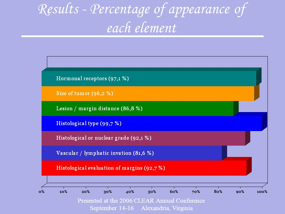 Presented at the 2006 CLEAR Annual Conference September 14-16 Alexandria, Virginia Results - Percentage of appearance of each element