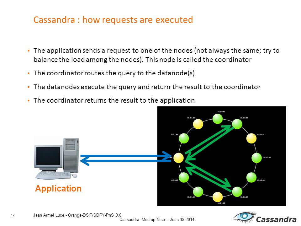 12 Cassandra Meetup Nice – June 19 2014 Jean Armel Luce - Orange-DSIF/SDFY-PnS 3.0 Cassandra : how requests are executed  The application sends a request to one of the nodes (not always the same; try to balance the load among the nodes).