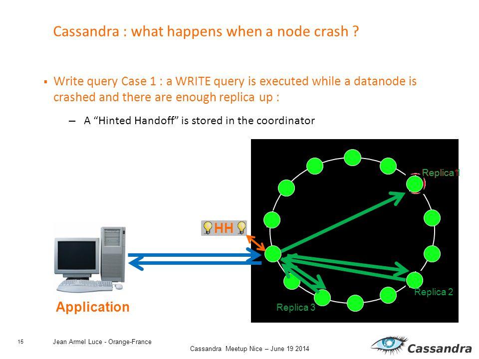 15 Cassandra Meetup Nice – June 19 2014 HH Jean Armel Luce - Orange-France Cassandra : what happens when a node crash .