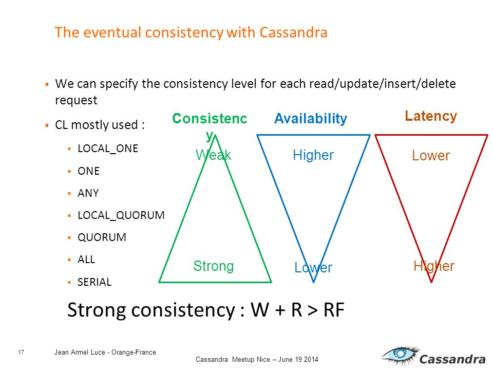 17 Cassandra Meetup Nice – June 19 2014 Jean Armel Luce - Orange-France The eventual consistency with Cassandra  We can specify the consistency level for each read/update/insert/delete request  CL mostly used :  LOCAL_ONE  ONE  ANY  LOCAL_QUORUM  QUORUM  ALL  SERIAL Strong consistency : W + R > RF Consistenc y Weak Strong Availability Higher Lower Latency Higher Lower
