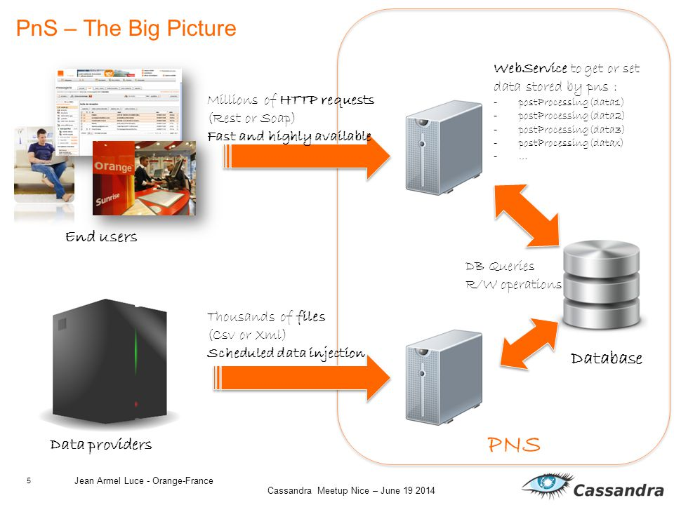 5 Cassandra Meetup Nice – June 19 2014 PnS – The Big Picture Jean Armel Luce - Orange-France End users Millions of HTTP requests (Rest or Soap) Fast and highly available Database WebService to get or set data stored by pns : -postProcessing(data1) -postProcessing(data2) -postProcessing(data3) -postProcessing(datax) -… PNS Data providers Thousands of files (Csv or Xml) Scheduled data injection DB Queries R/W operations