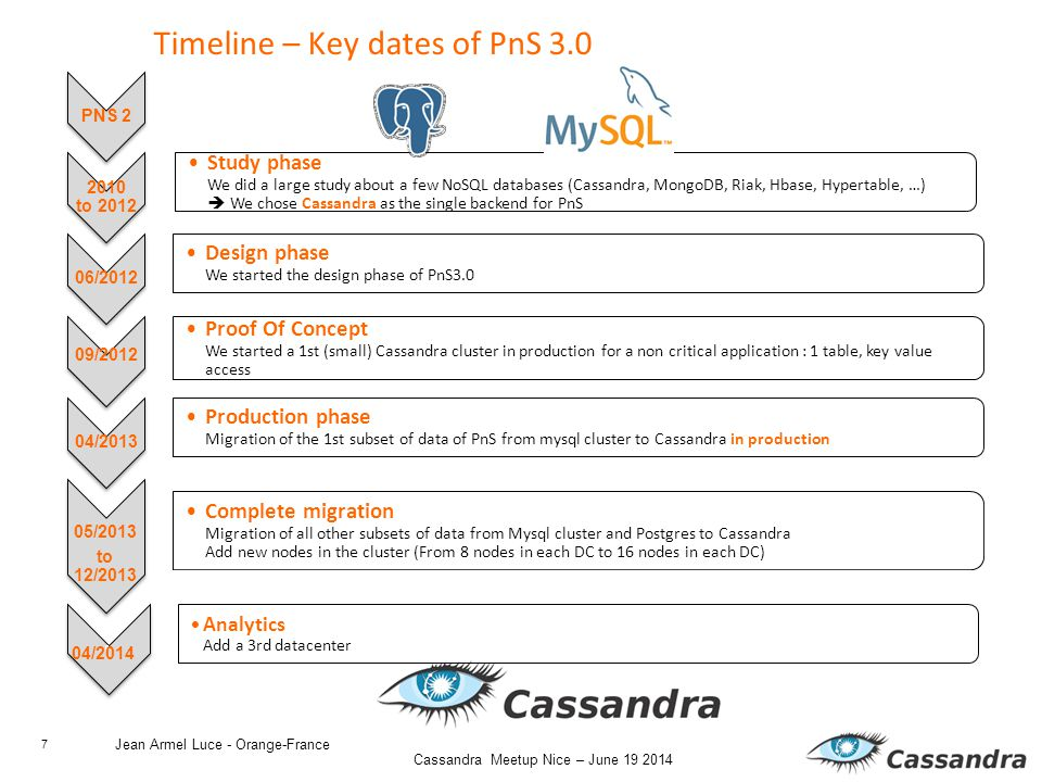 7 Cassandra Meetup Nice – June 19 2014 Timeline – Key dates of PnS 3.0 Jean Armel Luce - Orange-France PNS 2 2010 to 2012 Study phase We did a large study about a few NoSQL databases (Cassandra, MongoDB, Riak, Hbase, Hypertable, …)  We chose Cassandra as the single backend for PnS 06/2012 Design phase We started the design phase of PnS3.0 09/2012 Proof Of Concept We started a 1st (small) Cassandra cluster in production for a non critical application : 1 table, key value access 04/2013 Production phase Migration of the 1st subset of data of PnS from mysql cluster to Cassandra in production 05/2013 to 12/2013 Complete migration Migration of all other subsets of data from Mysql cluster and Postgres to Cassandra Add new nodes in the cluster (From 8 nodes in each DC to 16 nodes in each DC) 0 Analytics Add a 3rd datacenter 04/2014