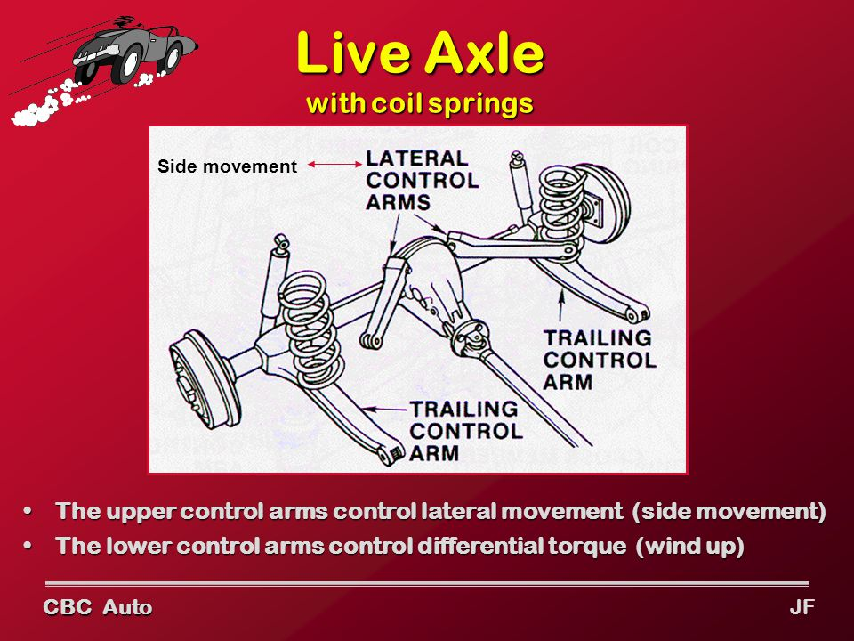 CBC Auto JF Live Axle with coil springs The upper control arms control lateral movement (side movement)The upper control arms control lateral movement (side movement) The lower control arms control differential torque (wind up)The lower control arms control differential torque (wind up) Side movement