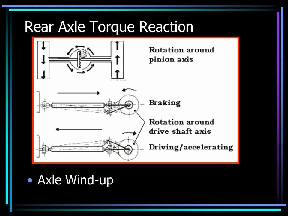 Rear Axle Torque Reaction Axle Wind-up