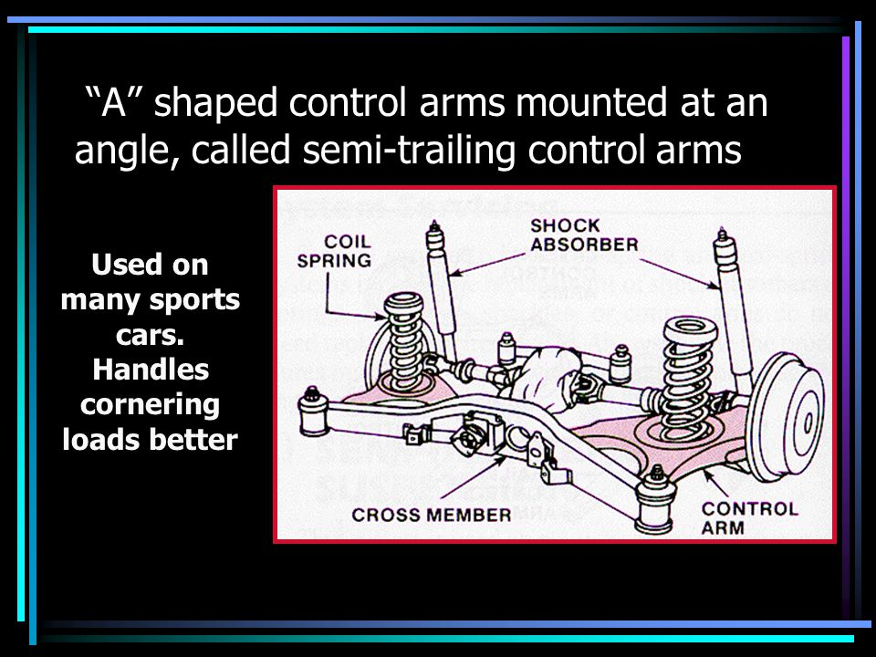 """Used on many sports cars. Handles cornering loads better """"A"""" shaped control arms mounted at an angle, called semi-trailing control arms"""