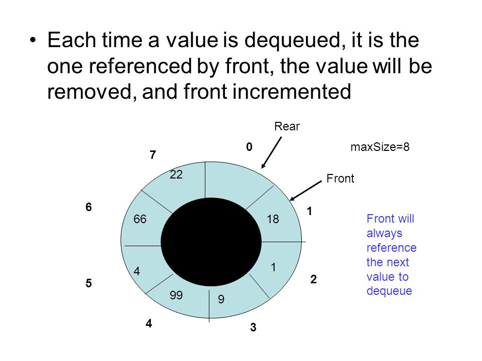 Each time a value is dequeued, it is the one referenced by front, the value will be removed, and front incremented 0 4 3 2 1 7 5 6 maxSize=8 Front Rear 18 1 9 99 4 66 22 Front will always reference the next value to dequeue