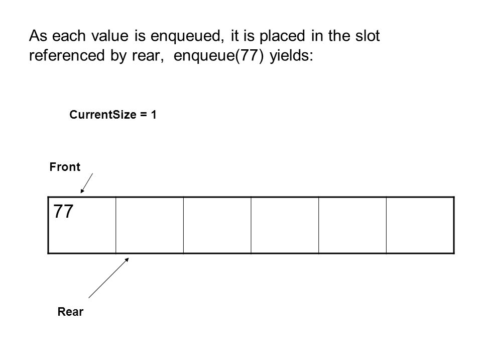 As each value is enqueued, it is placed in the slot referenced by rear, enqueue(77) yields: 77 CurrentSize = 1 Front Rear