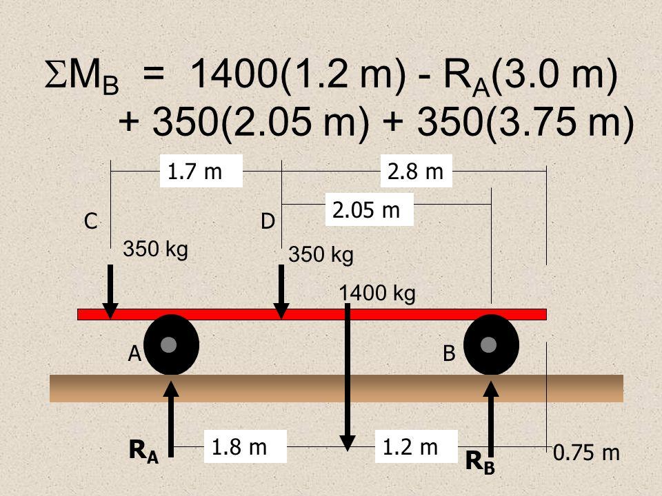  F= 0 = -350 -1400 + RA RA + RBRB 1.8 m1.2 m AB 0.75 m RARA RBRB 1.7 m2.8 m CD 350 kg 1400 kg 350 kg