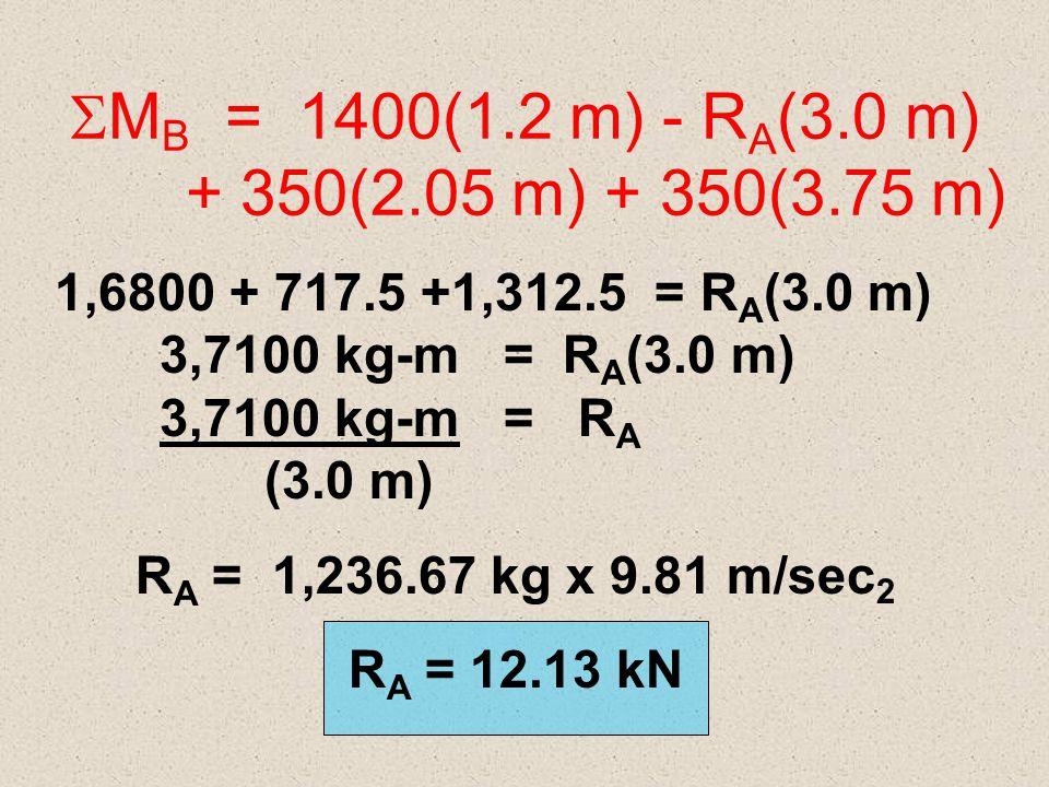  M B = 1400(1.2 m) - R A (3.0 m) + 350(2.05 m) + 350(3.75 m) 1.8 m1.2 m AB 0.75 m RARA RBRB 1.7 m2.8 m CD 350 kg 1400 kg 350 kg 2.05 m