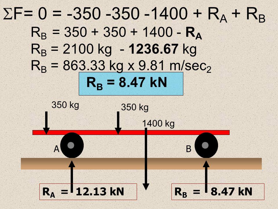  M B = 1400(1.2 m) - R A (3.0 m) + 350(2.05 m) + 350(3.75 m) 1,6800 + 717.5 +1,312.5 = R A (3.0 m) 3,7100 kg-m = R A (3.0 m) 3,7100 kg-m = R A (3.0 m