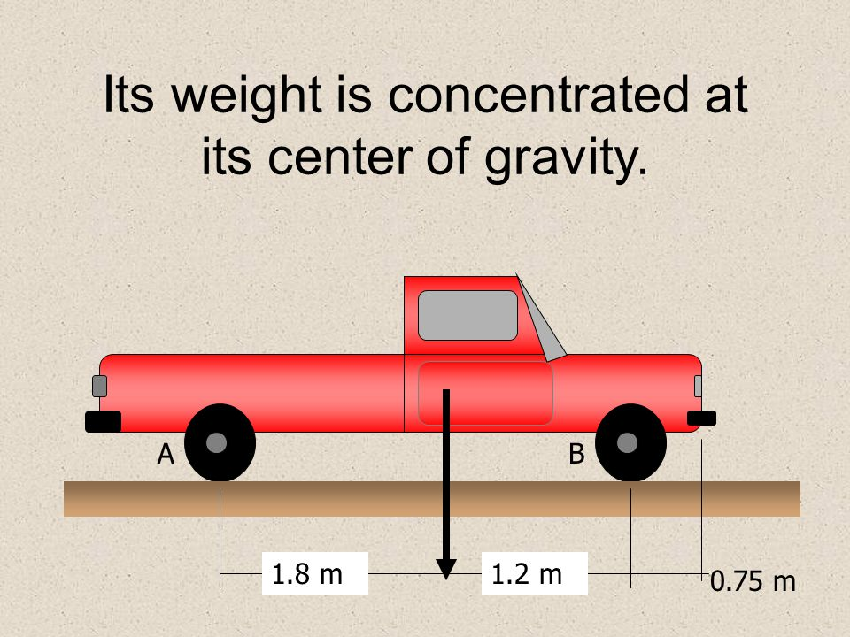 Its weight is concentrated at its center of gravity. 1.8 m1.2 m AB 0.75 m